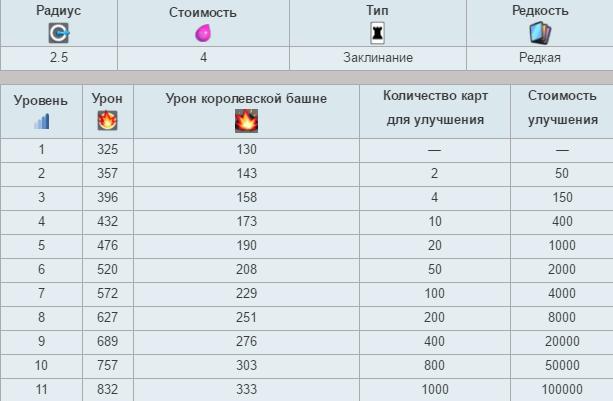 характеристики огненного шара